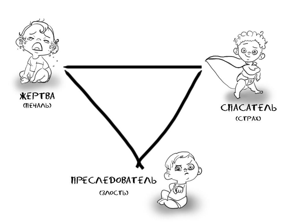 Как покинуть драматический треугольник Карпмана?