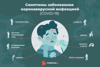 Схема лечения ОРВИ с подозрением или подтвержденным COVID-19