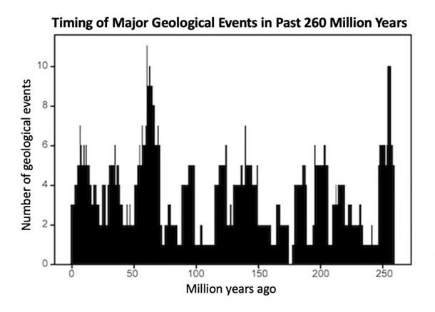 Установлен цикл глобальных катаклизмов на Земле
